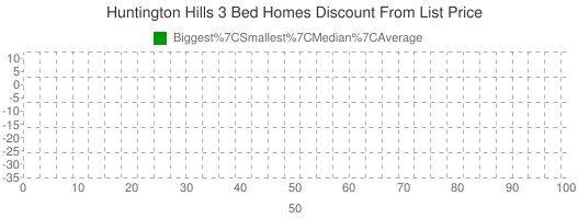 Huntington+Hills+3+Bed+Homes+Discount+From+List+Price